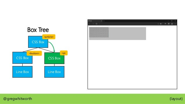 Box Tree CSS Box CSS Box CSS Box Line Box LB LB @gregwhitworth {layout} Lorem ipsum dolor sit amet, consectetur SHARE IT a...