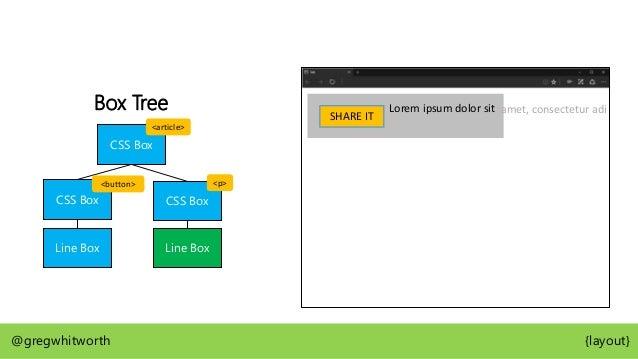 Box Tree CSS Box CSS Box CSS Box Line Box LB LB LB @gregwhitworth {layout} Lorem ipsum dolor sit amet, consectetur adipisc...