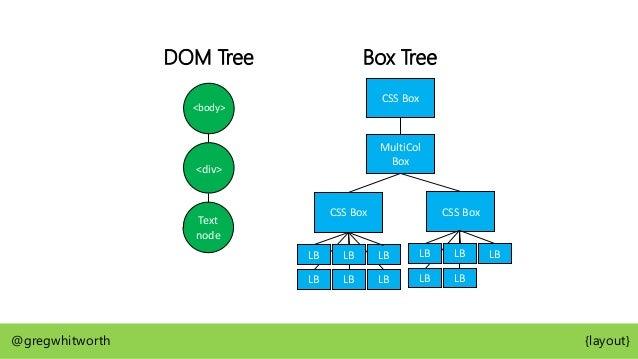 Box Tree CSS Box MultiCol Box @gregwhitworth {layout} <body> <div> columns: 2 column-fill: auto; height: 300px