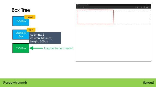 Box Tree CSS Box MultiCol Box CSS Box @gregwhitworth {layout} LB LB LB LBLB LB CSS Box <body> <div> Lorem ipsum dolor sit ...