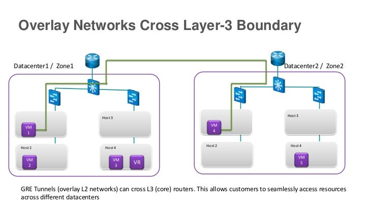 Overlay Networks Cross Layer-3 BoundaryDatacenter1 / Zone1                                                                ...