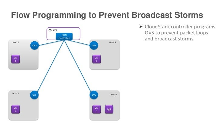 Flow Programming to Prevent Broadcast Storms                                                       CloudStack controller ...