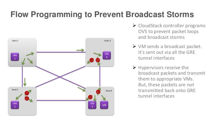 Flow Programming to Prevent Broadcast Storms                                    CloudStack controller programs           ...