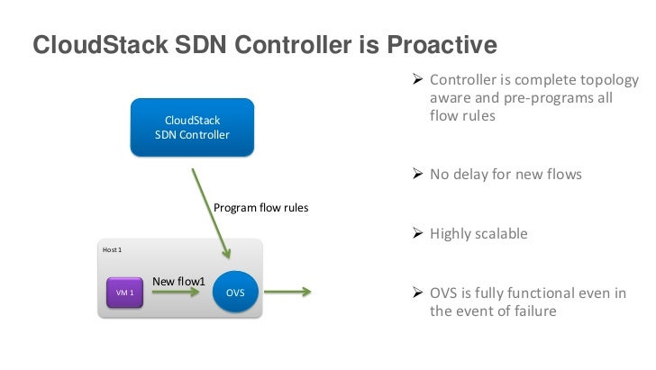 CloudStack SDN Controller is Proactive                                                  Controller is complete topology  ...