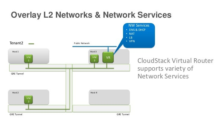 Overlay L2 Networks & Network Services                                                             NW Services            ...