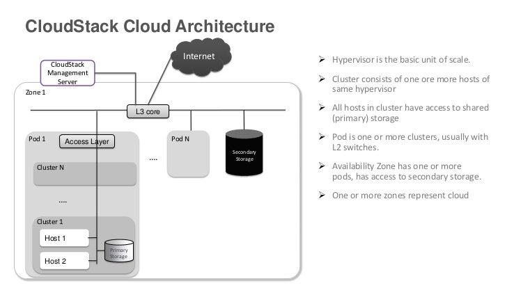 CloudStack Cloud Architecture                                                     Internet                Hypervisor is t...