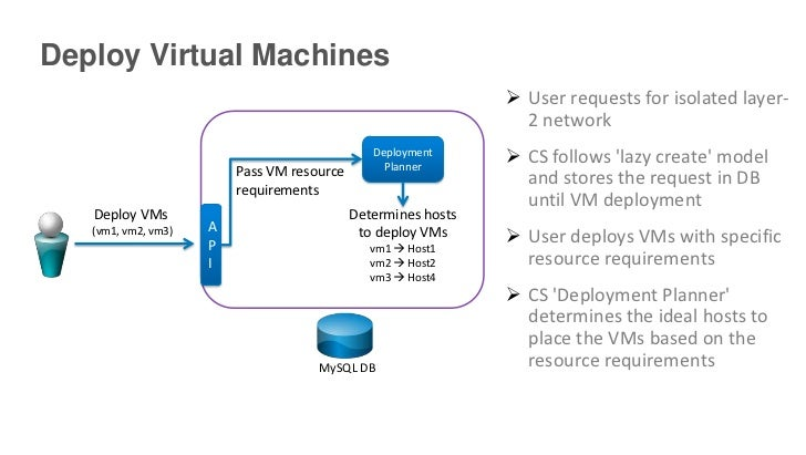 Deploy Virtual Machines                                                                User requests for isolated layer- ...