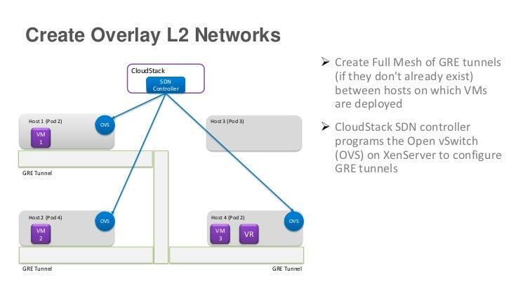 Create Overlay L2 Networks                                                                                Create Full Mes...
