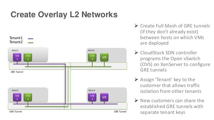Create Overlay L2 Networks                                               Create Full Mesh of GRE tunnels                 ...