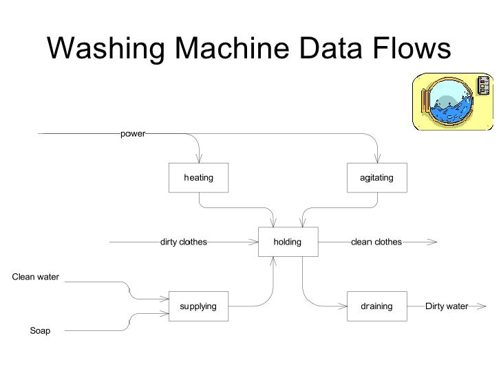 complex system engineering context diagram 61 washing machine functional breakdown 62