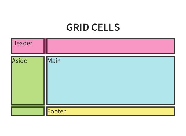 Css grid layout from the inside out html5devconf autumn 2015 display grid new formatting context malvernweather Images