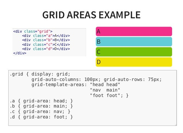 Css grid layout from the inside out html5devconf autumn 2015 31 malvernweather Images