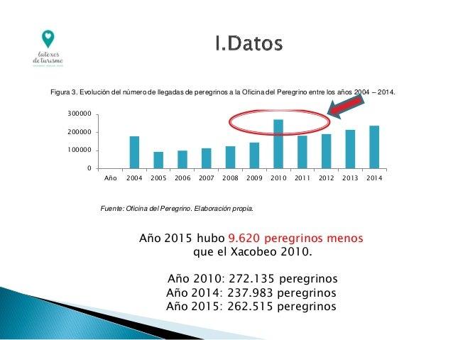 0 100000 200000 300000 Año 2004 2005 2006 2007 2008 2009 2010 2011 2012 2013 2014 Figura 3. Evolución del número de llegad...