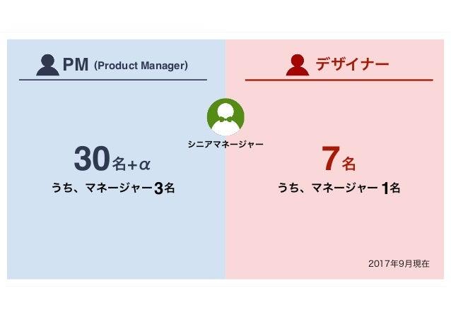 名7 うち、マネージャー 名1 名+α30 うち、マネージャー 名3 デザイナーPM (Product Manager) シニアマネージャー 2017年9月現在