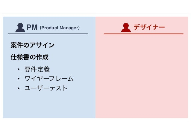 案件のアサイン 仕様書の作成 • 要件定義 • ワイヤーフレーム • ユーザーテスト デザイナーPM (Product Manager)
