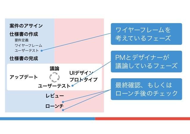 案件のアサイン 仕様書の作成 要件定義 ワイヤーフレーム ユーザーテスト レビュー ローンチ UIデザイン プロトタイプ ユーザーテスト アップデート 議論 仕様書の完成 ワイヤーフレームを 考えているフェーズ PMとデザイナーが 議論している...