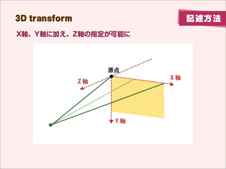3D transform         記述方法X軸、Y軸に加え、Z軸の指定が可能に