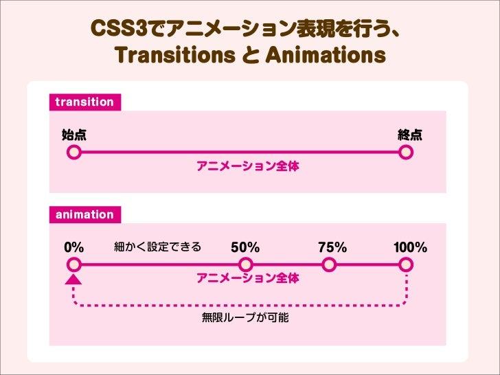 CSS3でアニメーション表現を行う、        Transitions と Animationstransition 始点                                     終点                   ア...