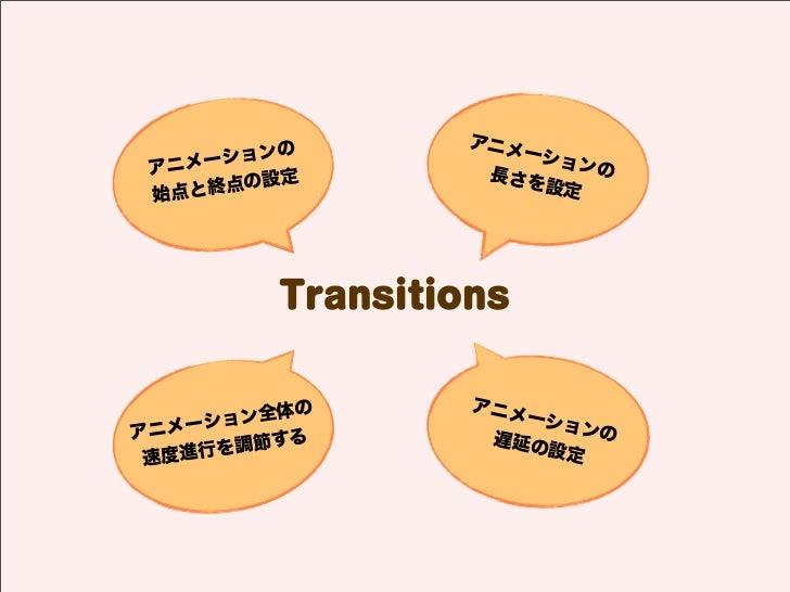 アニメ      ションの            ーショ アニメー               長さを                          ンの      点の設定              設定 始点と終          Tr...