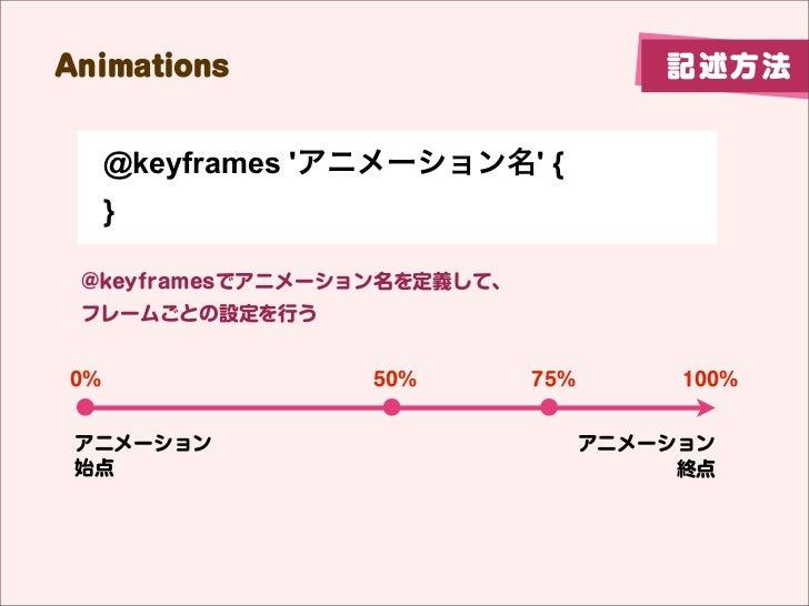 Animations                             記述方法     @keyframes アニメーション名 {     } @keyframesでアニメーション名を定義して、 フレームごとの設定を行う0%      ...