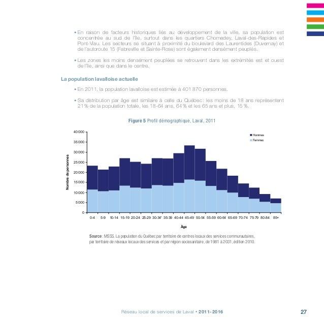 29Réseau local de services de Laval • 2011-2016 Naissances, décès et accroissement naturel • En 2009, il y a eu 4 447 nai...