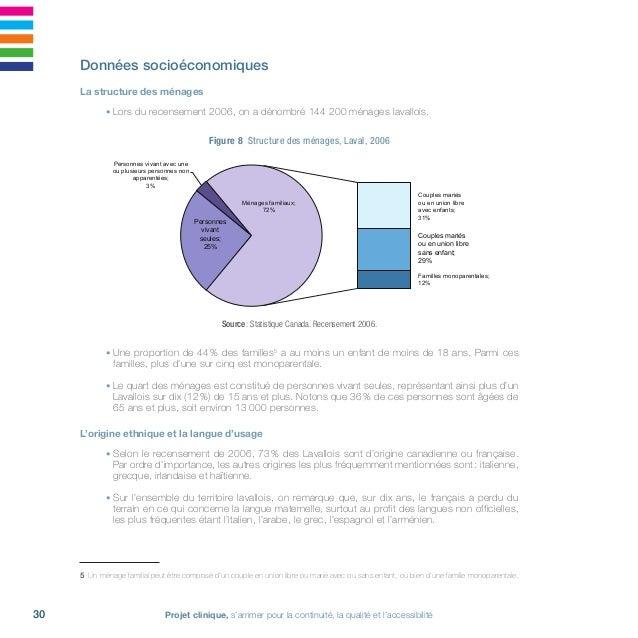 Projet clinique, s'arrimer pour la continuité, la qualité et l'accessibilité32 • En 2009, les cinq secteurs fournissant le...