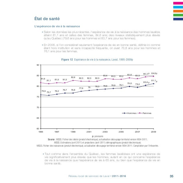 37Réseau local de services de Laval • 2011-2016 Figure 13 Nombre annuel moyen de nouveaux cas de cancer, résidents laval...
