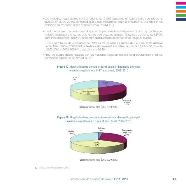 43Réseau local de services de Laval • 2011-2016 • En 2008, 13% des Lavallois de 15 ans et plus déclaraient avoir déjà eu...