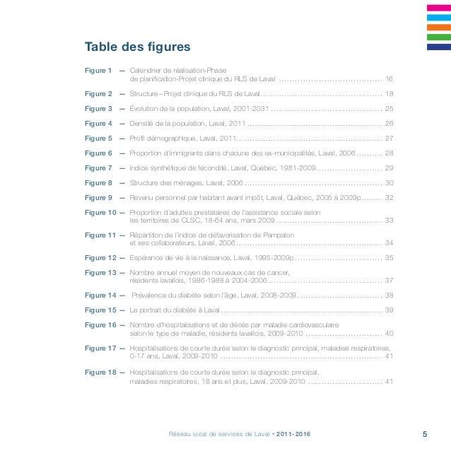 Projet clinique, s'arrimer pour la continuité, la qualité et l'accessibilité6 Figure 19 — Proportion de la population de...