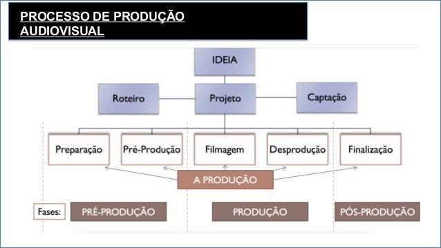 PROCESSO DE PRODUÇÃO AUDIOVISUAL