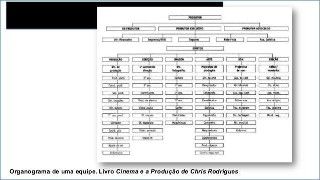 Organograma de uma equipe. Livro Cinema e a Produção de Chris Rodrigues