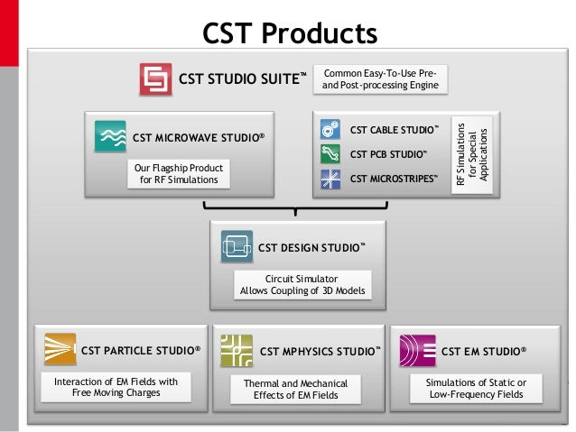 how to use cst software