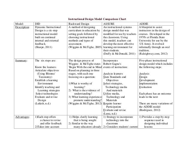 Instructional design model comparison chart malvernweather Choice Image