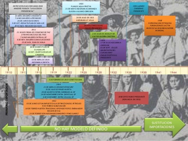 1920                      ENTREVISTA DIAZ-CREELMAN 1908                               PLAN DE AGUA PRIETYA                ...