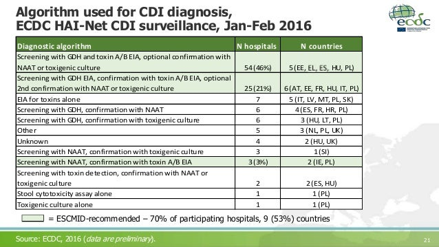 Characteristics of C Difficile Infection–Associated Reactive Arthritis in  26 Cases