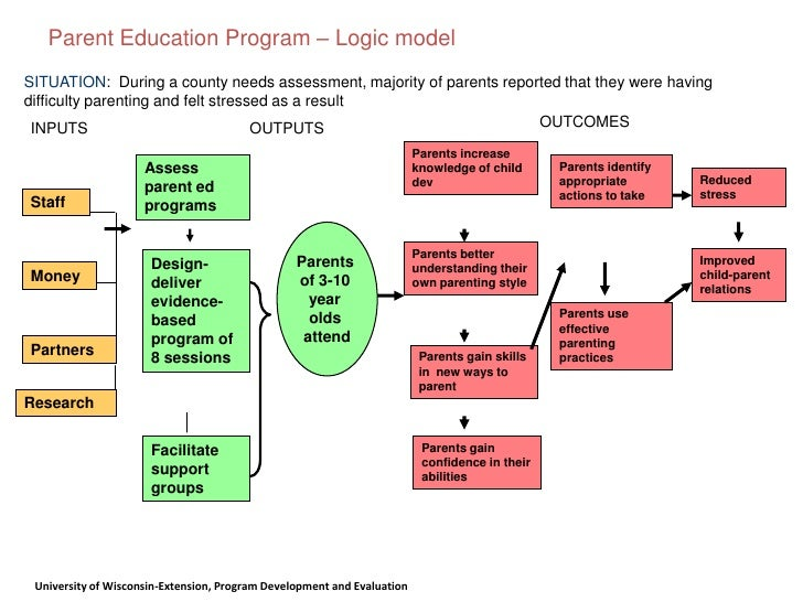 evaluation logic model template - daniel barutta and sarah yue program officers ppt video