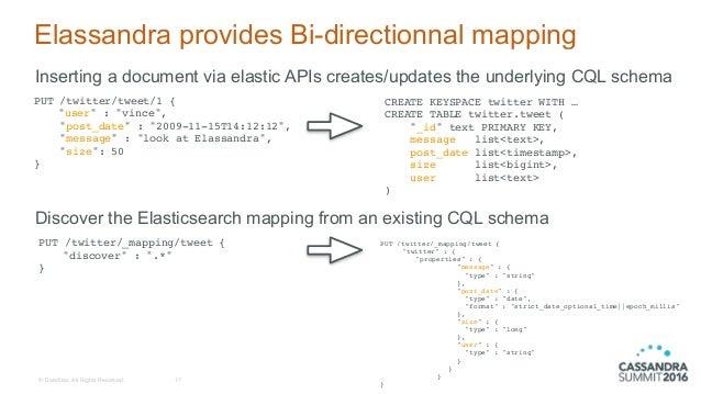 Elassandra: Elasticsearch as a Cassandra Secondary Index