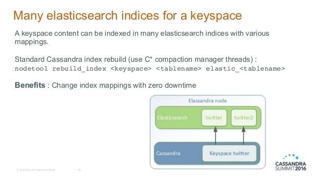 Elassandra: Elasticsearch as a Cassandra Secondary Index (Rémi Trouvi…