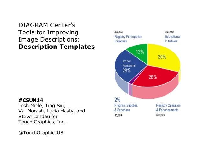 DIAGRAM Center's Tools for Improving Image Descriptions: Description Templates #CSUN14 Josh Miele, Ting Siu, Val Morash, L...