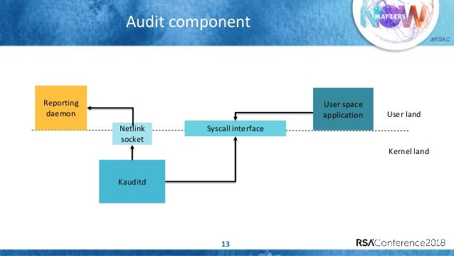 FIM and System Call Auditing at Scale in a Large Container Deployment