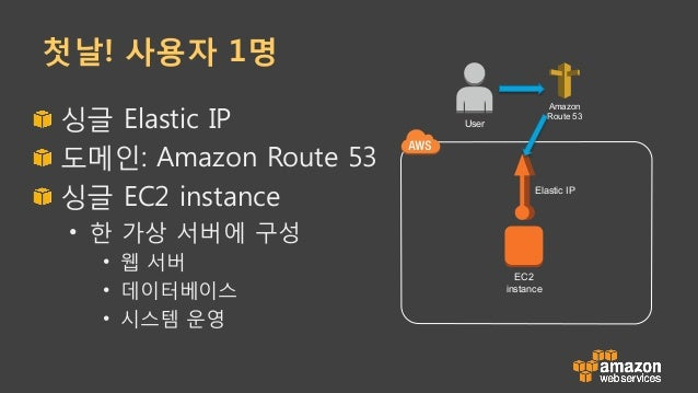첫날! 사용자 1명 !  싱글 Elastic IP !  도메인: Amazon Route 53 !  싱글 EC2 instance • 한 가상 서버에 구성 • 웹 서버 • 데이터베이스 • 시스템 운영 EC2 i...