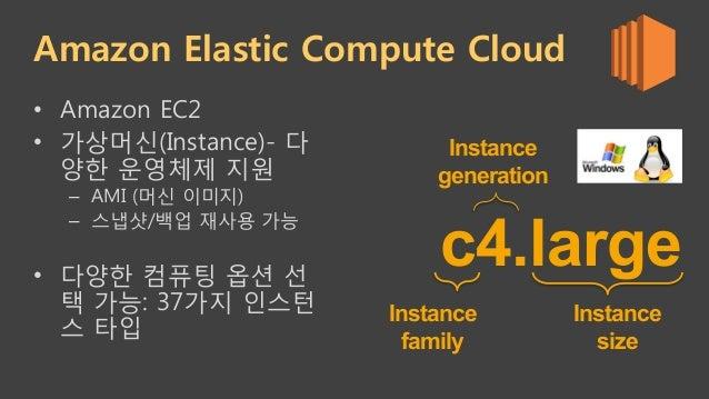 Amazon Elastic Compute Cloud • Amazon EC2 • 가상머신(Instance)- 다 양한 운영체제 지원 – AMI (머신 이미지) – 스냅샷/백업 재사용 가능 • 다양한 컴퓨팅 옵션 ...