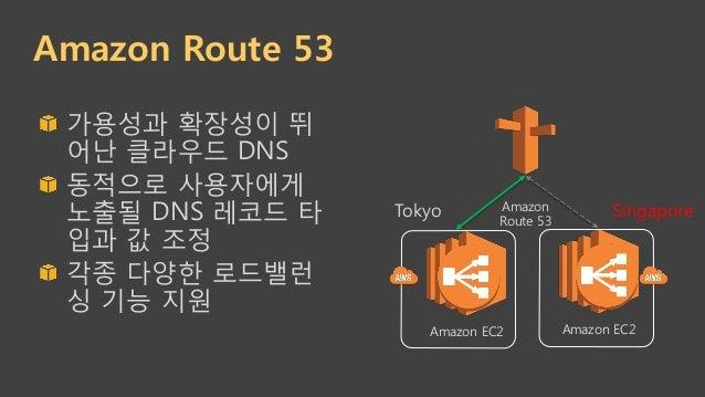 Amazon Route 53 !  가용성과 확장성이 뛰 어난 클라우드 DNS !  동적으로 사용자에게 노출될 DNS 레코드 타 입과 값 조정 !  각종 다양한 로드밸런 싱 기능 지원 Amazon Route 53 A...