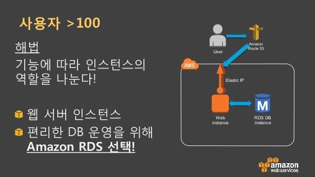 사용자 >100 해법 기능에 따라 인스턴스의 역할을 나눈다! !  웹 서버 인스턴스 !  편리한 DB 운영을 위해 Amazon RDS 선택! Web instance Elastic IP RDS DB instance A...