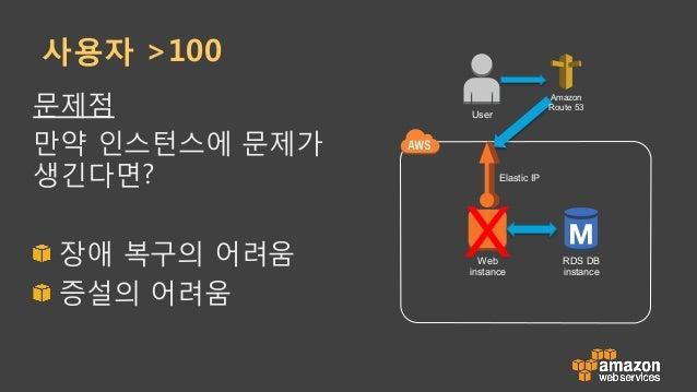 사용자 >100 문제점 만약 인스턴스에 문제가 생긴다면? !  장애 복구의 어려움 !  증설의 어려움 Web instance Elastic IP RDS DB instance Amazon Route 53 User X