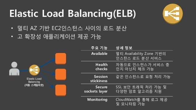 • 멀티 AZ 기반 EC2인스턴스 사이의 로드 분산 • 고 확장성 애플리케이션 제공 가능 주요 기능  상세 정보  Available  멀티 Availability Zone 기반의 인스턴스 로드 분산 서비스 Healt...