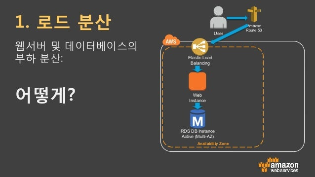 Web Instance RDS DB Instance Active (Multi-AZ) Availability Zone Elastic Load Balancer Amazon S3 Amazon Cloudfront Amazon ...