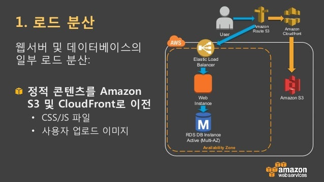 Amazon Simple Storage Service !  Amazon S3- 객체 기반 스토리지 !  99.999999999% 내구성 보장을 위해 설계 !  주요 활용처: • 정적파일( css, js, imag...