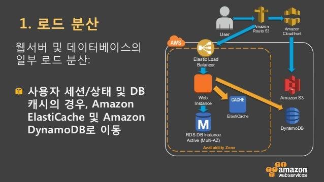 Amazon ElastiCache !  인메모리기반 캐시 서비스 ! Memcached & Redis 지원 • 기존 오픈 소스 기반 API를 그 대로 사용 가능 !  하나 부터 다수 노드 구성 가능 !  자가 치료...