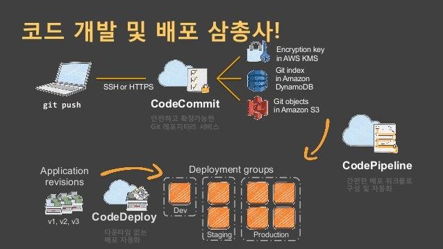 좀 더 편리한 방법은? 자동 및 편리함 제어성 통합 배포 관리 직접 관리 AWS Elastic Beanstalk AWS OpsWorks AWS CloudFormation Amazon EC2